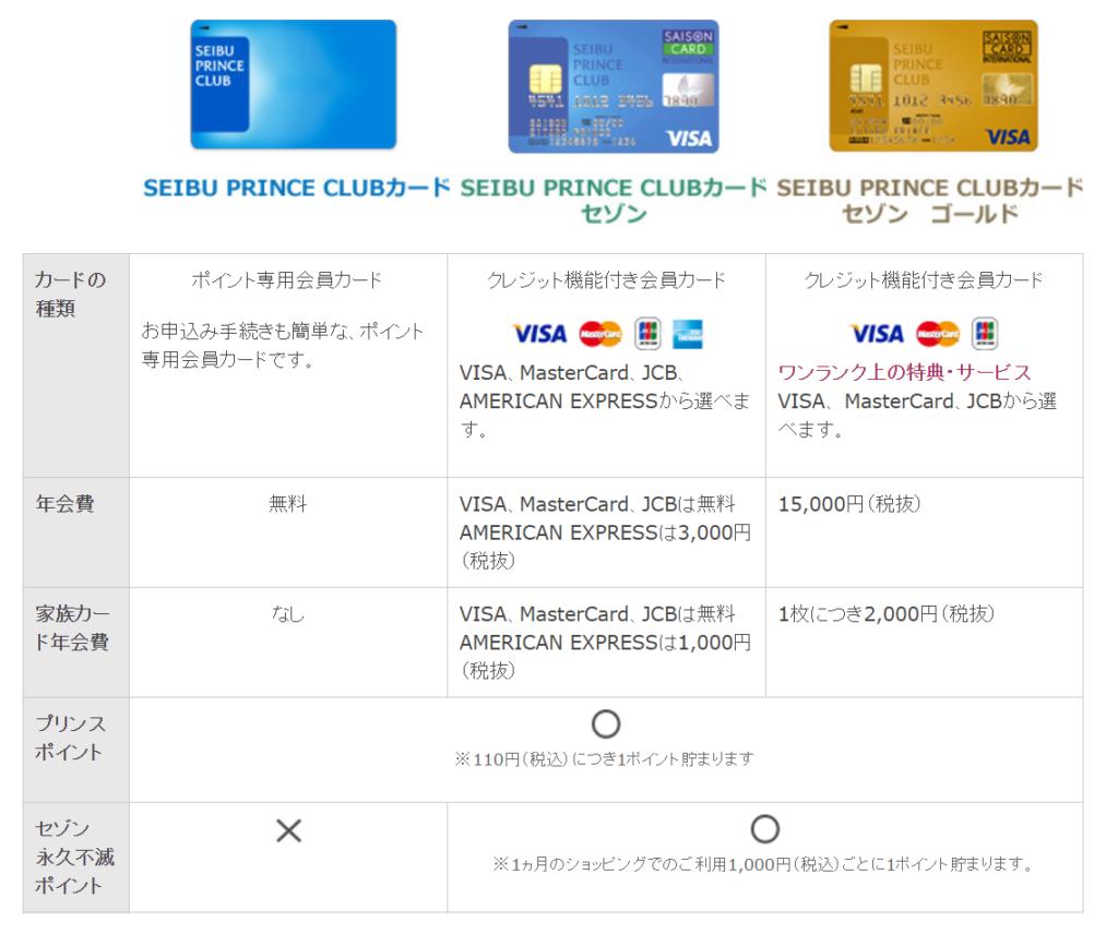 SEIBU PRINCE CLUBカードの種類